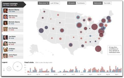 2012 Presidential Campaign Stops A Washington Post infographic shows where the Obama and Romney campaigns have visited since June. You can filter by candidate, vice presidential candidate, all four wives, and even see which events were fundraisers. Select a state and the map updates to show you where in it a candidate (or surrogate) visited. Unless, of course, you're Kansas, Nebraska, South Dakota, North Dakota, Kentucky, Alaska or Hawaii. Neither campaign seems to like you. Tech Notes: The map is made with Leaflet, an Open Source JavaScrip library for creating interactive maps, and uses map data from OpenStreetMap, the crowdsourced collaborative mapping project. Image: Screenshot, Presidential Campaign Stops - Who's Going Where, via the Washington Post. Select to embiggen. H/T: Flowing Data.