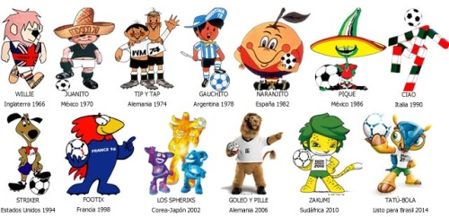 FIFA World Cup Mascots, from 1966-2014 (En Español).