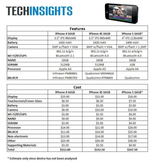 simeonlobo:  The estimated Bill of Materials from TechInsights related to the 16GB iPhone 4, 4s and 5.  Very interesting stuff