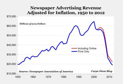 "This is What an Advertising Revenue Free Fall Looks Like Via Mark J. Perry:  The decline in print newspaper advertising to a 62-year low is amazing by itself, but the sharp decline in recent years is pretty stunning. This year's ad revenues of $19 billion will be less than half of the $46 billion spent just five years ago in 2007, and a little more than one-third of the $56.5 billion spent in 2004. Here's another perspective: It took 50 years to go from about $20 billion in annual newspaper print ad revenue in 1950 (adjusted for inflation) to $63.5 billion in 2000, and then only 12 years to go from $63.5 billion back to less than $20 billion in 2012. Even when online advertising is added to the print ads (see red line in chart), the combined total spending for print and online advertising this year will still only be about $22.4 billion, less than the $22.47 billion spent on print advertising in 1953.  I think ""ooph"" is the ongoing sound I hear an industry make. — Michael Image: Newspaper Advertising Revenue Adjusted for Inflation, 1950 - 2012. Via Carpe Diem."