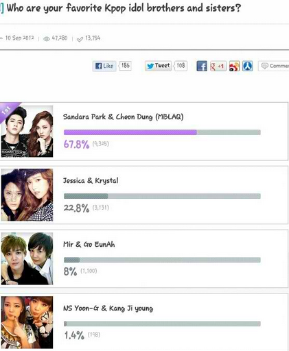 [OTHER] Park Siblings 'Sandara Park & Cheondung' #1 With 67.8% In 'Favorite K-Pop Siblings' By MNET Source: welovedara