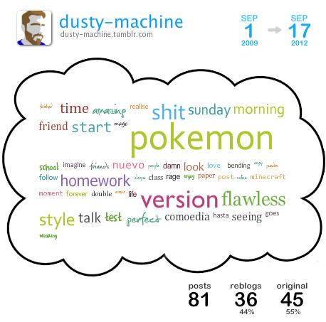 [ cloud overview ][ get your own cloud ]This is a Tumblr Cloud I generated from my blog posts between Aug 2009 and Sep 2012 containing my top 50 used words.Top 5 blogs I reblogged the most:justbifuriousdenzelgtfothefuuuucomicsnullsnackyriceeater