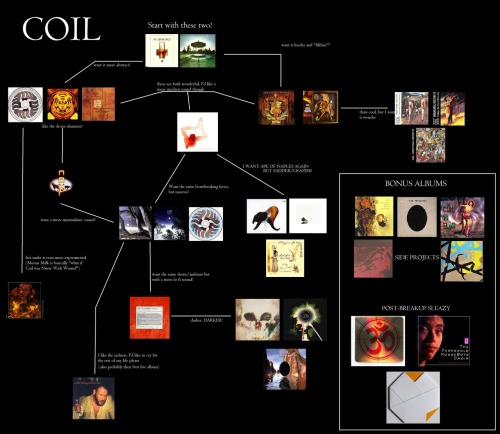 leichenschrei:  So I found a Coil flowchart. (click to enlarge)