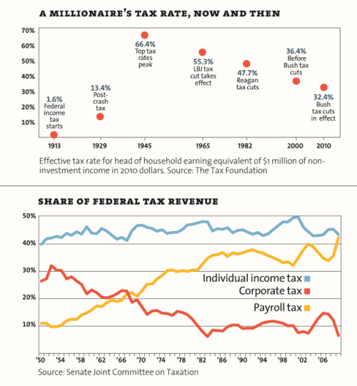 motherjones:  Mitt gave us an occasion to dust off our old inequality charts. We love dusting off our old inequality charts.  This chart should make you pissed, unless you are rich, own a huge corporation, or you live in right-wing Fox News land, and if the latter is the case, get your head out of your ass.