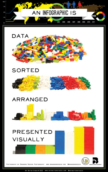 dadatavis:  This is an infographic about what is an infographic. Using Lego blocks and photography we wanted to show that.a good infographic is simple and requires very little text.  Credits  Published by Hot Butter Studio