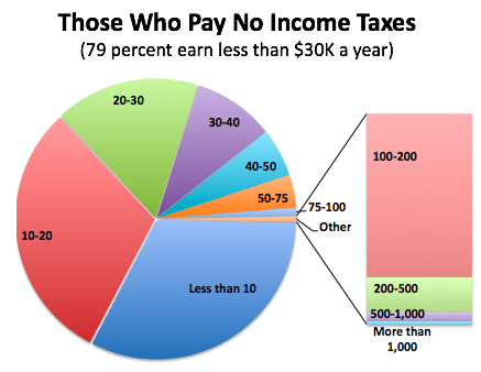7,000 Millionaires Paid No Income Taxes in 2011 [Image: Derek Thompson]