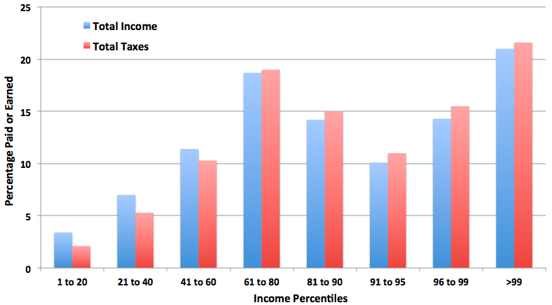 The Most Misleading Part of 'The 47%': Total U.S. Taxes Are Barely Progressive  Mitt Romney is worried that half of make the wealth and half of us take the wealth. So is his running mate Paul Ryan. If this sounds like something out of a dystopian novel, that's because it is. The world we live in is far different from the world Ayn Rand imagined. Just take a look at total taxes. The chart above, from the Citizens for Tax Justice, looks at how much households earn and how much they pay in all taxes. In other words, it compares what percent of overall income they make and what percent of overall taxes the government takes from them. It's not exactly a picture of moochers waging war on heroic entrepreneurs.  Read more. [Image: Citizens for Tax Justice]