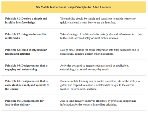Mobile Instructional Design Principles for Adult Learners