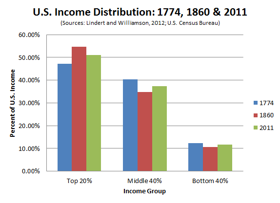 Study: American Income Inequality Was Better in 1774 Than It Is Today  Here's a finding that would have made for great Occupy sign last year: American income inequality may be more severe today than it was way back in 1774 — even if you factor in slavery. That stat's not actually as crazy (or demoralizing) as it sounds, but it might upend some of the old wisdom about our country's economic heritage. The conclusion comes to us from an newly updated study by professors Peter Lindert of the University of California - Davis and Jeffrey Williamson of Harvard. Scraping together data from an array of historical resources, the duo have written a fascinating exploration of early American incomes, arguing that, on the eve of the Revolutionary War, wealth was distributed more evenly across the 13 colonies than anywhere else in the world that we have record of.  Suffice to say, times have changed.  Read more. [Image: Jordan Weissmann]