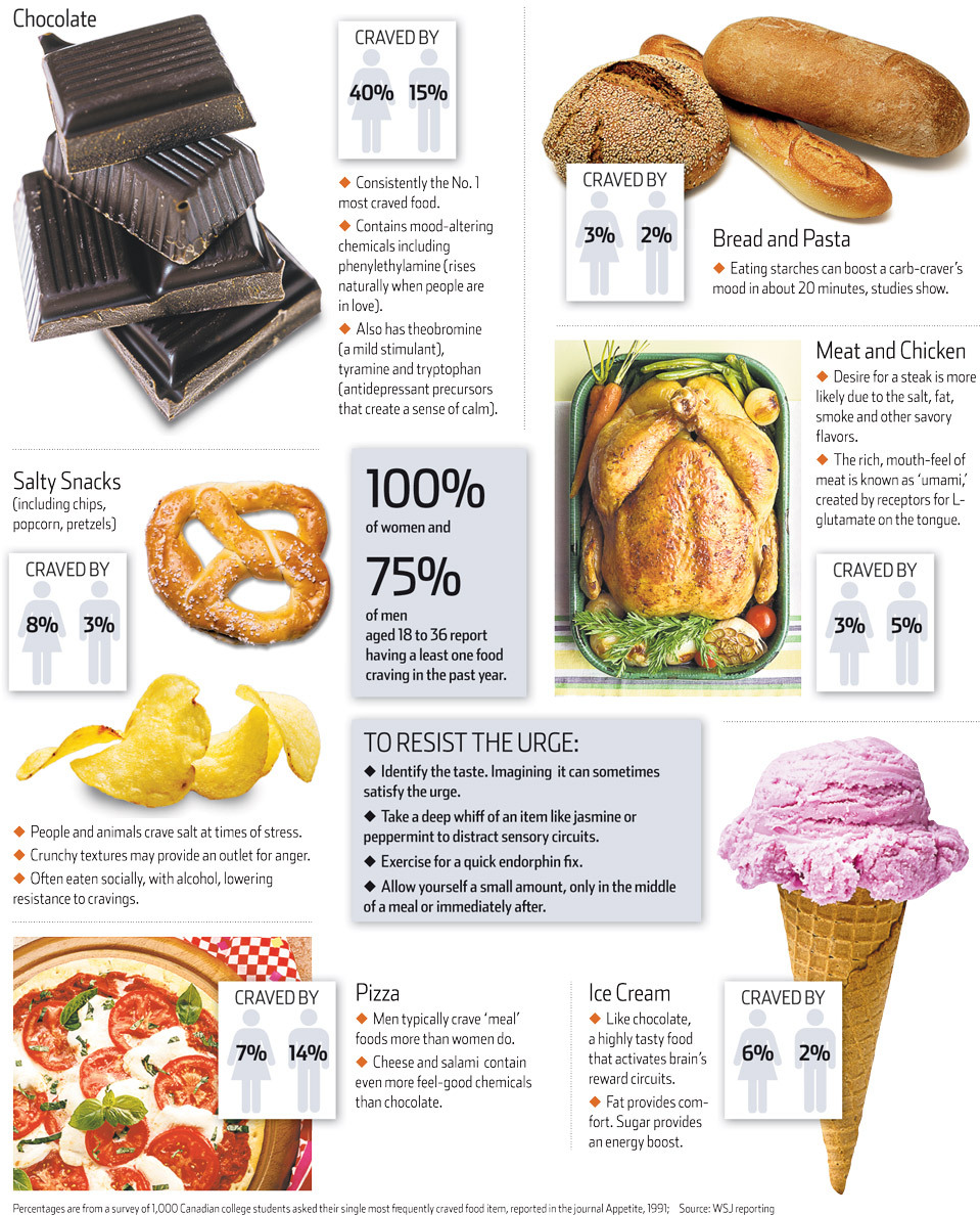 "WSJ breaks down why we crave, what we crave, and what it means.  Studies show that food cravings involve a complex mix of social, cultural and psychological factors, heavily influenced by environmental cues. While chocolate is consistently the most-craved food in North America, Japanese women are more likely to crave sushi, a recent study found. And only 1% of young Egyptian men and 6% of young Egyptian women reported craving chocolate, according to a 2003 survey. ""Many other languages don't have a word for 'craving.' The concept seems to be uniquely important in American culture,"" says psychologist Julia Hormes at the University at Albany.  Oddly enough, I wasn't craving anything until I read this. And now that cupcake IS calling. Assuming it's not because I haven't had enough sugar lately… (via How to Fend Off a Food Craving)"