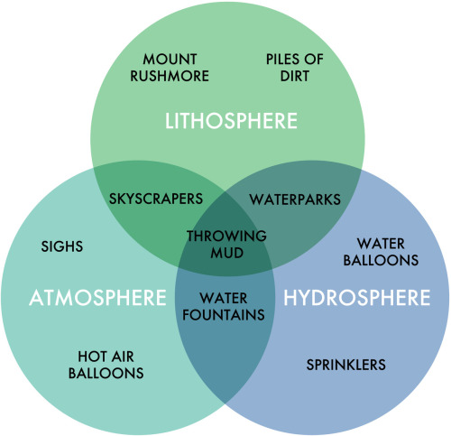 This informative chart of spheres comes from the Earth Science chapter of Fake Science 101.  The Earth Science chapter alone covers topics like:  Why ferns are so interesting. The best things to sacrifice to volcanoes. How mold got such a bad reputation. Rocks: Are they too sexy? What are you waiting for? That's just one chapter of paper-printed knowledge. Collect them all today!