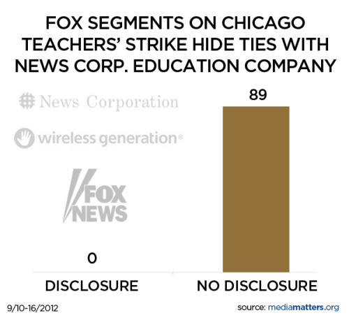 In 89 segments between September 10 and 16, Fox News reported on the Chicago Teachers Union's strike without disclosing its financial ties to the educational technology company administering the standardized tests with which the union takes issue.   Fox News parent company News Corp. acquired a 90-percent stake in Wireless Generation in 2010. Last May, the company agreed to provide Early Mathematics Assessment Services and Early Literacy Assessment Services to Chicago Public Schools. These contracts total $4.7 million. A central reason the Chicago Teachers Union decided to strike is their objection to the school district's call for heavily weighing such standardized testing to ultimately determine teacher pay and layoffs.