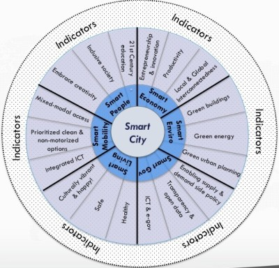 What Exactly Is A Smart City? | Co.Exist Having worked in the smart cities space for several years now, I am encouraged by the growth of the sector and the pace of technological advancements being developed for urban environments. However, I believe that the smart-cities movement is being held back by a lack of clarity and consensus around what a smart city is and what the components of a smart city actually are. While some people continue to take a narrow view of smart cities by seeing them as places that make better use of information and communication technology (ICT), the cities I work with (and most of the participants in the #smartchat, a monthly Twitterchat about smart cities held on the first Wednesday of each month) all view smart cities as a broad, integrated approach to improving the efficiency of city operations, the quality of life for its citizens, and growing the local economy. Later this year, I'll publish my annual rankings of smart cities here on Co.Exist. In order to improve them, I have been working on a new rubric for smart cities, that I call the Smart Cities Wheel.