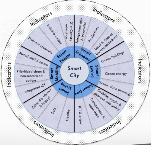 What Exactly Is A Smart City?: A New Model Proposed  [T]he smart-cities movement is being held back by a lack of clarity and consensus around what a smart city is and what the components of a smart city actually are. While some people continue to take a narrow view of smart cities by seeing them as places that make better use of information and communication technology (ICT), the cities [Boyd Cohen works] with all view smart cities as a broad, integrated approach to improving the efficiency of city operations, the quality of life for its citizens, and growing the local economy… Most cities can agree that there is real value in having a smart economy, smart environmental practices, smart governance, smart living, smart mobility, and smart people. Within each of these aspirational goals, [Cohen has] included three key drivers to achieving the goal. There are over 100 indicators to help cities track their performance with specific actions developed for specific needs.  (ht smartercities)