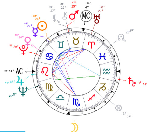 Maybe it just wasn't in the stars for him. Here's Mario Cuomo's astrology and birth chart. h/t @ReidPillifant