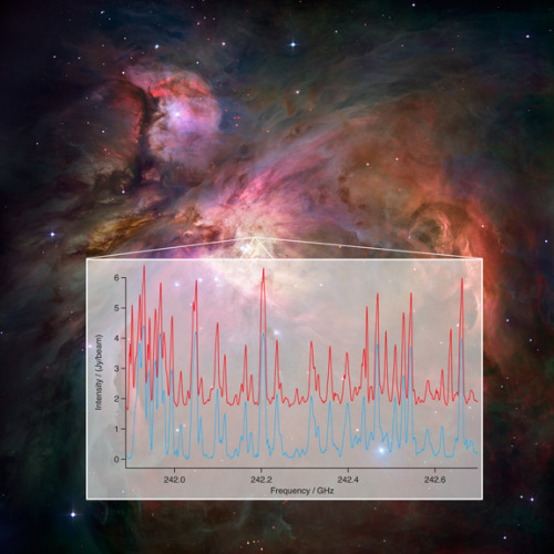 Astrochemistry enters a bold new era with ALMA (Phys.org)—Combining the cutting-edge capabilities of the ALMA telescope with newly-developed laboratory techniques, scientists are opening a completely new era for deciphering the chemistry of the Universe. A research team demonstrated their breakthrough using ALMA data from observations of the gas in a star-forming region in the constellation Orion.Continue Reading
