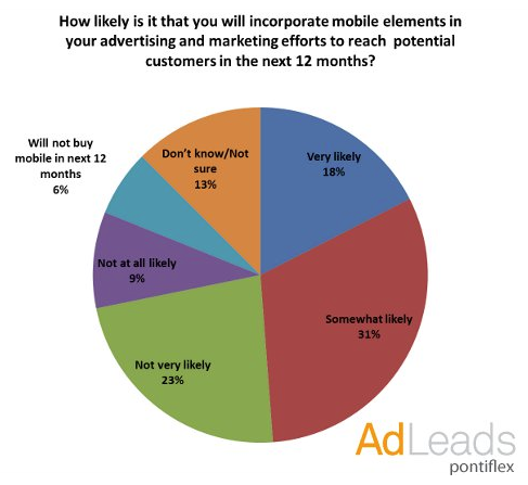 "Survey: 49% Of SMBs To Incorporate Mobile Into Marketing Efforts Next Year A new survey sponsored by mobile lead-gen provider Pontiflex found that 49 percent of small businesses (SMBs) are ""somewhat likely or very likely"" to incorporate mobile into their marketing efforts in the next year. The online survey had 1,300 respondents, mostly from the US."