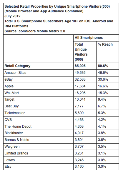 "Amazon, The King Of Mobile Retail New data released by comScore shows that in the US ""4 out of 5″ smartphone owners are visiting retail sites on their mobile devices. The total number of mobile-retail visitors was 85.9 million according to the measurement firm. Amazon was the leading retail destination with an audience of almost 50 million smartphone owners. This makes perfect sense given the strength of Amazon's brand and the early investments the company made in mobile and tablet app development. It is the site most often used in stores to check prices and product reviews. It is also the so-called ""m-commerce"" leader in the US. Read more about the latest mobile metrics for e-commerce."