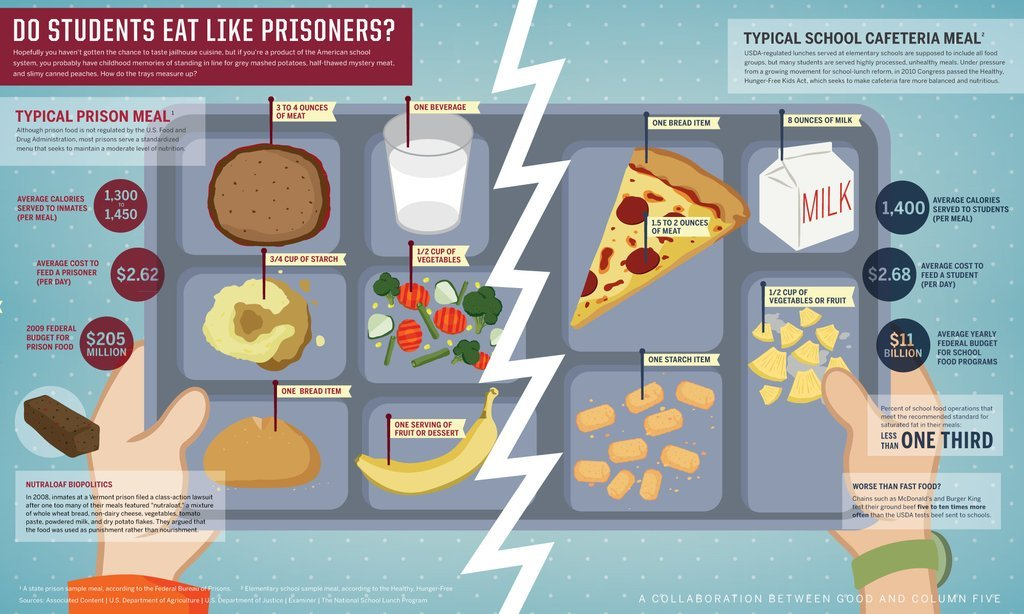 daily-infographic:  Infographic: Do students eat like prisoners? [2000x1200]http://daily-infographic.tumblr.com/