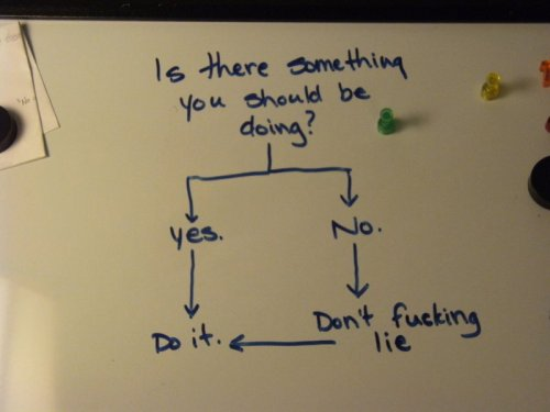 Procrastination Flow Chart Don't lie to the flowchart.