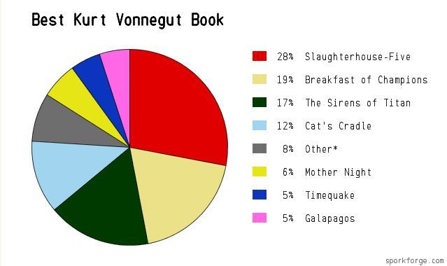 The Best Kurt Vonnegut Book (Readers' Pick)