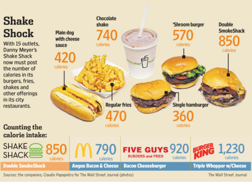 jryu:  (via Gut Check at Shake Shack - WSJ.com)  Also? You have to wait in line forever and, frankly, they aren't that great.  I mean, you have to pay extra for lettuce and tomato!  As a Californian, this offends me deeply.