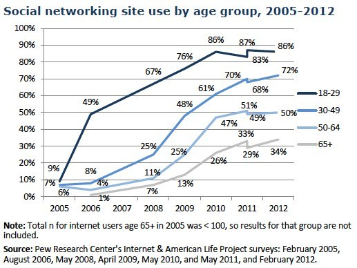 pewinternet:  Social networking use by age group, over time -