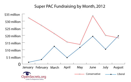 source2012:  Liberal Super PACs Out-Raise Conservative Groups in August Barack Obama isn't the only one to find his mojo in August. For the first time this year, liberal super PACs out-dueled their conservative counterparts in the monthly fundraising department. Read more on OpenSecrets Blog.
