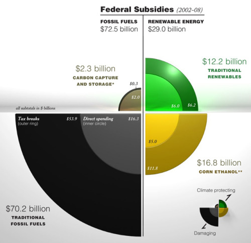 US Energy Subsidies