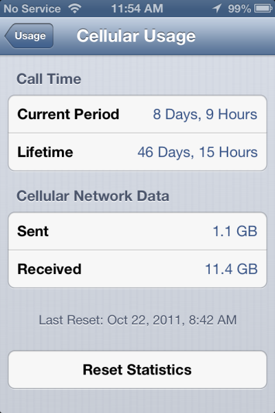 My iPhone 4S cellular data usage stats from October 22, 2011 to September 22, 2012.  I used 11.4 GB of data in 336 days, or about 34 MB/day. For comparison, I used about 14 MB/day on my iPhone 4.  This continues the trend of increasing data usage with each new device, but the jump from the 4 to the 4S is the largest jump I've seen so far (2.4x increase in daily usage). I would attribute the large increase do to my the amount of traveling I did this year. Without WiFi, I relied on my phone quite a bit, especially in countries where tethering was allowed.  See here for my iPhone 4 data usage.See here for my 3GS data usage.See here for my 3G data usage.See here for my original iPhone data usage.