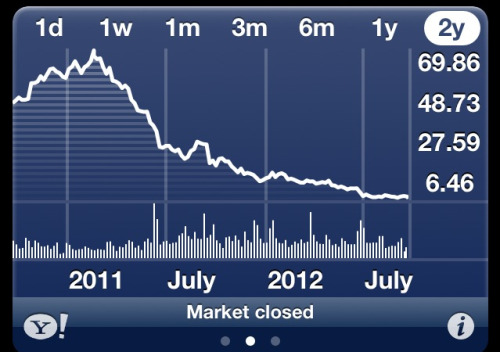 There is something incredibly depressing about RIMM's stock price over the last 2 years. Much though I love my iPhone, there are still plenty of times I miss my blackberry (like when trying to type this post).