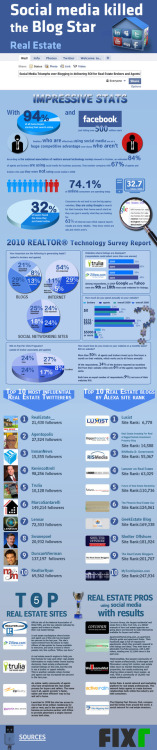 Impressive Real Estate Social Media Statistics (Picture)