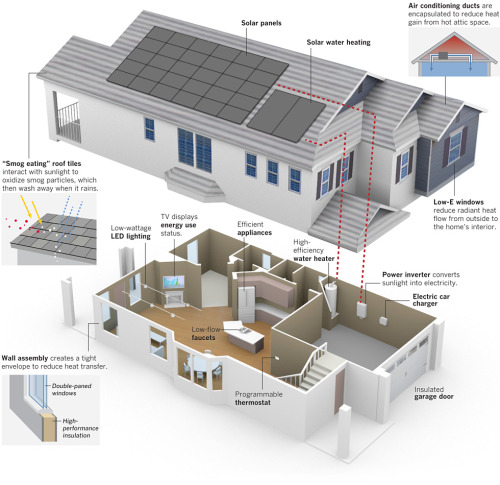 Builders aim for super-energy-efficient homes: ZeroHouse, a KB Home model of efficiency in Lake Forest, showcases efforts to offer buyers homes that produce as much energy as they use. See the graphic larger here.
