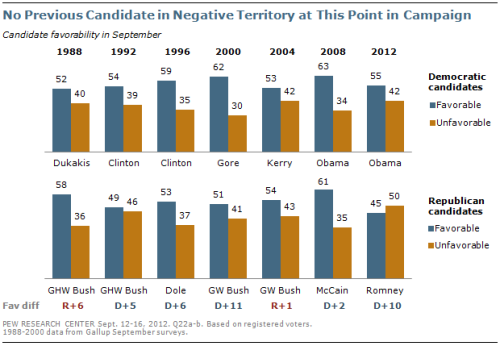Mitt Romney has the lowest favorability of any Presidential Candidate in the last 30 years, including the losers. These numbers pre-date the 47% fiasco.(As always click the picture for more details.)