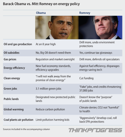 Obama vs Romney on environmental and energy policy. Note: Romney=climate denier
