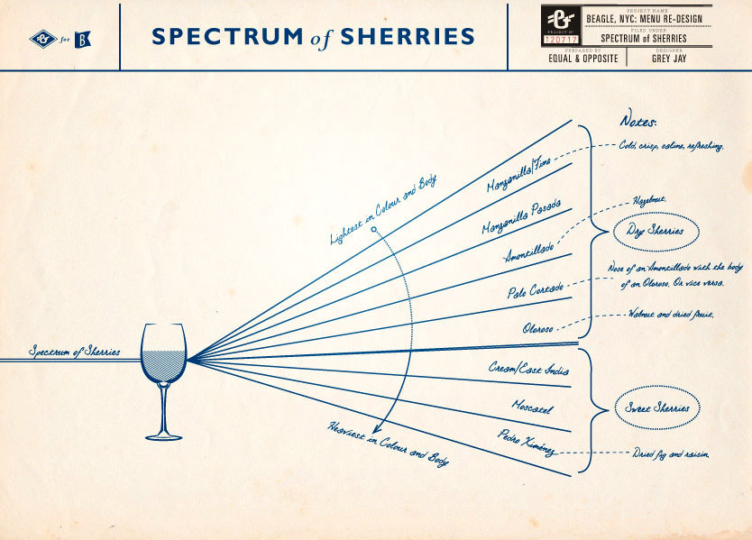 "Spectrum of Sherries Here is the second chart on sherry I made for The Beagle in NYC. We agreed that this image is the more intuitive of the two, so this is the one which was printed with their new menu, which is meant to recall an old journal. The final graphic was redrawn in pencil to better reflect the ""journal"" feel of the menus. The other sherry chart I drew is linked here."