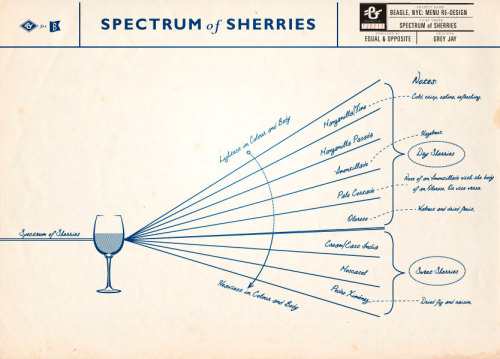 Sherry, variations on a theme.