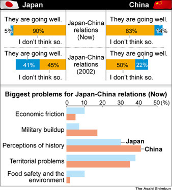 Who are the 5% in Japan that think Sino-Japanese relations are going well? :/