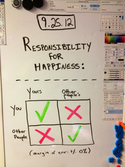 Note to self: Responsibility for happiness: a chart
