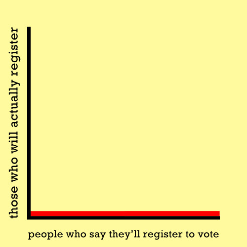 truthgraphs:  Let's prove this graph untrue! Click here to register to vote.