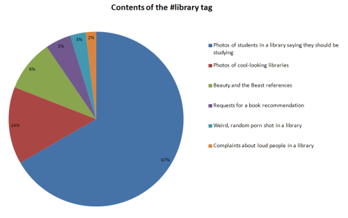 libraryadvocates:  These are just approximations based on an informal study.