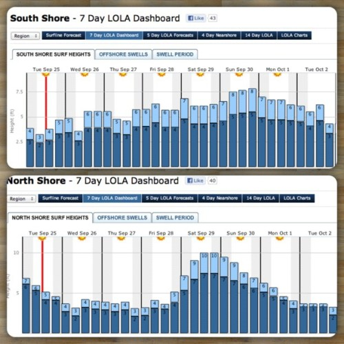 Swell coming in from both sides for next week in Oahu. La la laaaaaa.  (Taken with Instagram)