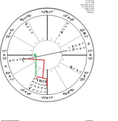 how to know about future husband through astrology