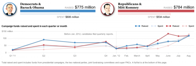 Presidential campaign finance explorer  Hey, I think it's election season, and you know what that means. It's time to dig into campaign finance data from the Federal Election Commission. The Washington Post gives you a view into the amount of money raised and spent in both camps, where it's coming from and where it's going. They start with the high-level aggregates, and as you scroll down, you get the time series, followed by the breakdowns for money raised.  Related: King of fundraising: Obama leads Romney by $242 million