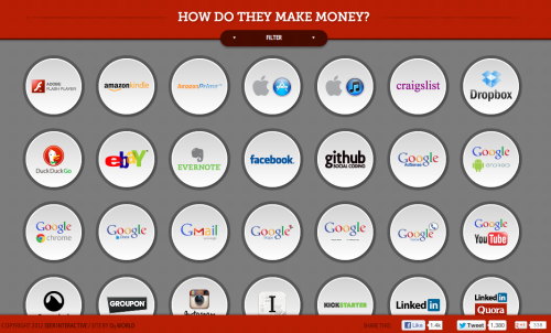 How Do They Make Money? A pretty interesting site that features a variety of apps & sites & explains how they make money, if at all.