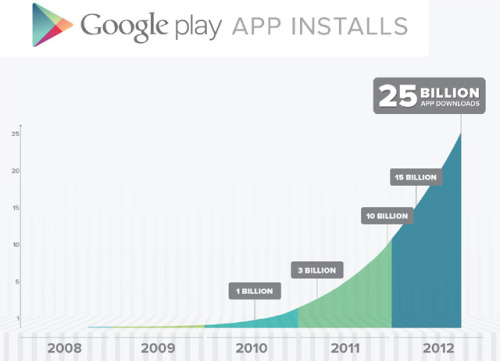 This is a pretty impressive stat for Android, catching up with Apple's iOS app numbers.