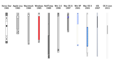 The history of the scroll bar.