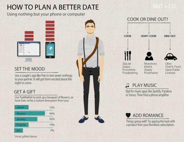 Need to a plan a date night in the next week or two? Here's how to create the ultimate romantic evening using only your phone and computer.