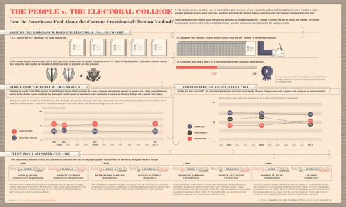 The people vs. the electoral college. It looks like the people will win.