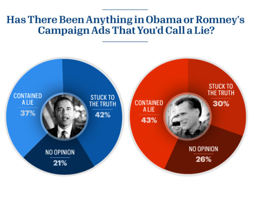 yahoopolitics:  Americans say Obama's campaign ads are more honest, but expect both sides to lie, according an Esquire/Yahoo poll